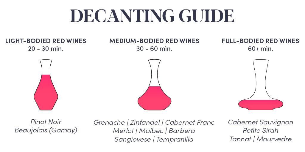 Decant rượu vang trong bao lâu