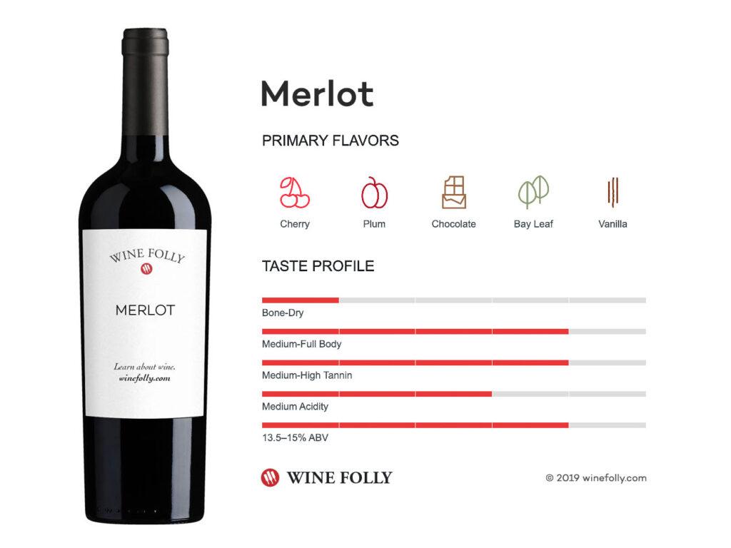 Hương vị nho Merlot
