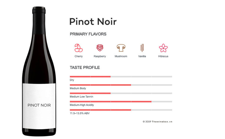 Hương vị vang Pinot Noir